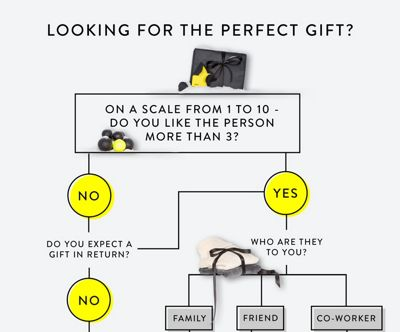 Bench-Gift-Guide-Decision-Tree-01